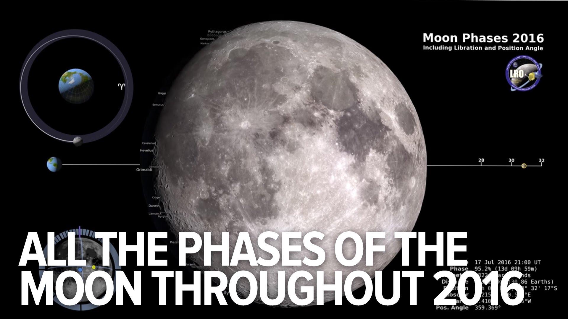Alle Phasen des Mondes in 2016