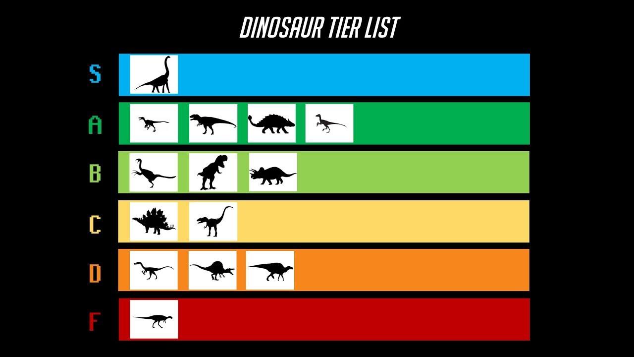 """The Dinosaurier Tier List"" – Dinosaurier gerankt wie Videospiel-Klassen-Builds"